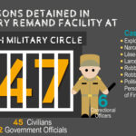 A Year of Civilian Detention in a Prison on Military Base: What Do We Know about the Detainees There?