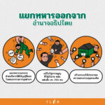 นิติรัฐที่พังทลาย: รายงาน 4 ปี สิทธิมนุษยชนภายใต้ คสช. และผลพวงรัฐประหารต่อสังคมไทย ตอนที่ 4
